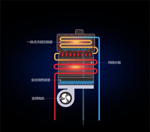 万和燃气热水器两大高端技术:零冷水与冷凝水