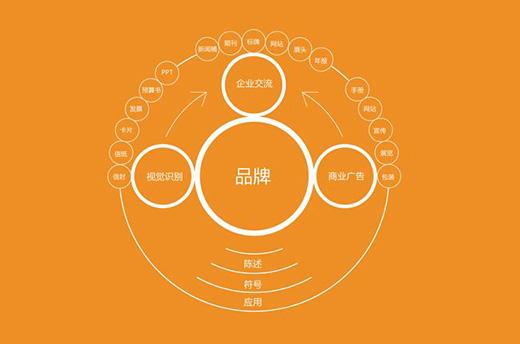 卖场形象——企业品牌设计重要组成