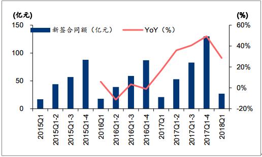 2018年中国建筑设计行业发展趋势及市场前景预测