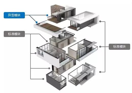 装配式建筑设计需要注意什么