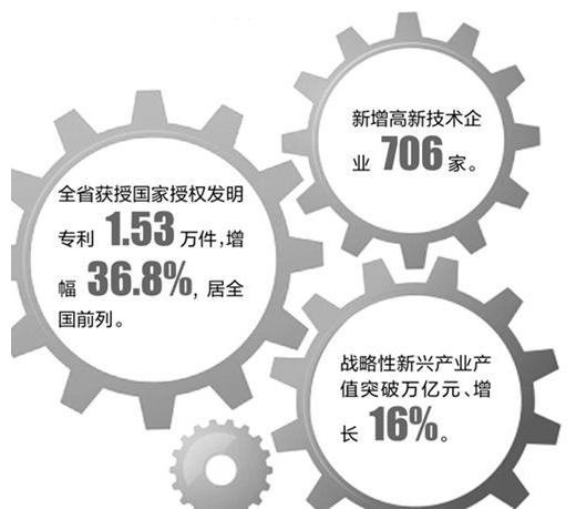 工业设计:用创新激发产业内生动力