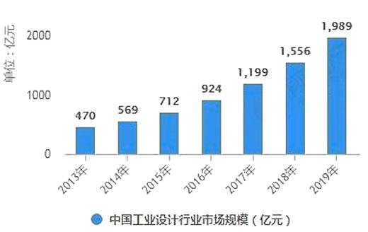 2020-2024年中国工业设计行业深度分析