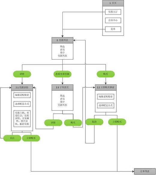 B端产品设计3大流程业务流程图、功能流程图、页面流程图