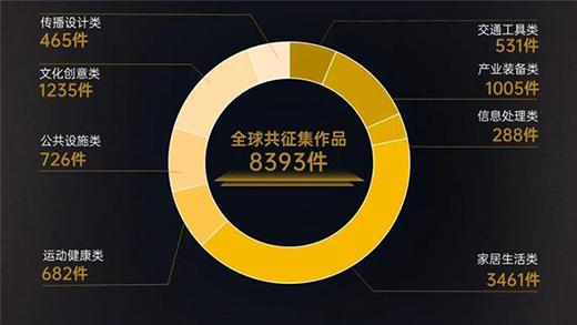 首届金芦苇工业设计奖征集结束 全球8393件作品参赛