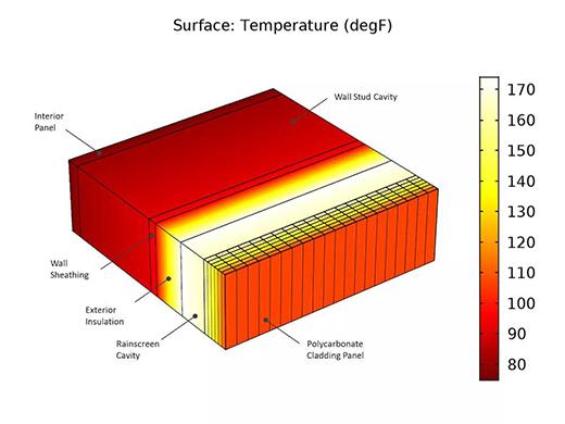 使用 CFD 仿真优化建筑设计