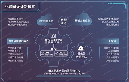 橙色云受邀出席2021年世界工业设计大会,亮出云协同研发平台